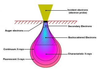 Electron Beam Interaction Diagram